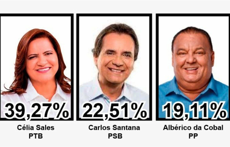 Pesquisa mostra que Célia Sales lidera com folga em Ipojuca